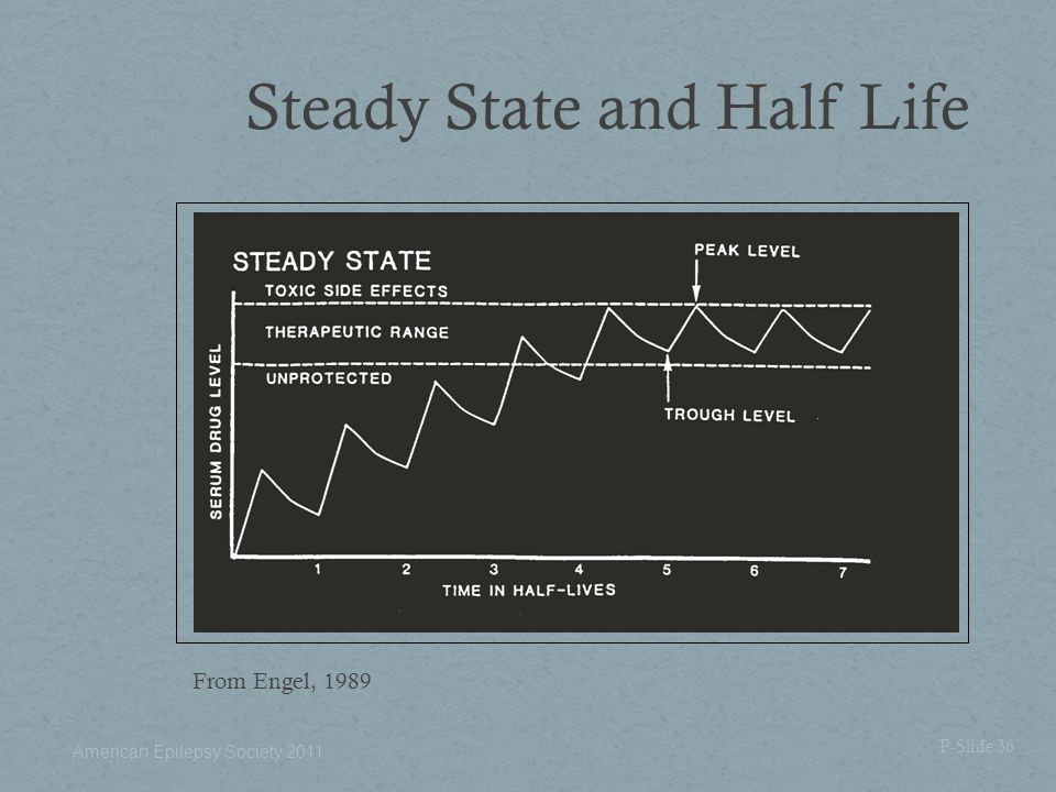 Steady State and Half Life From Engel, 1989 P-Slide 36 American Epilepsy Society 2011