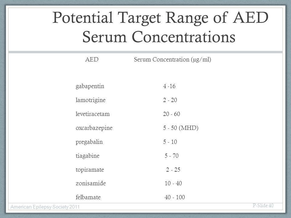 Potential Target Range of AED Serum Concentrations AEDSerum Concentration (µg/ml) gabapentin4 -16 lamotrigine2 - 20 levetiracetam20 - 60 oxcarbazepine