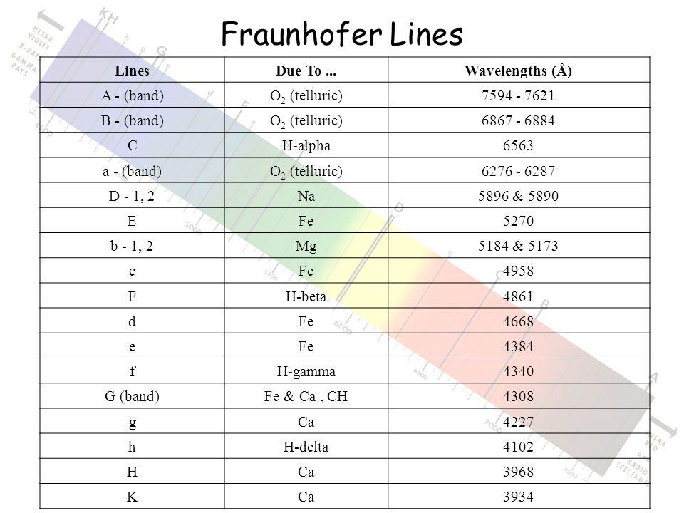 Fraunhofer Lines LinesDue To...Wavelengths (Å) A - (band)O 2 (telluric)7594 - 7621 B - (band)O 2 (telluric)6867 - 6884 CH-alpha6563 a - (band)O 2 (telluric)6276 - 6287 D - 1, 2Na5896 & 5890 EFe5270 b - 1, 2Mg5184 & 5173 cFe4958 FH-beta4861 dFe4668 eFe4384 fH-gamma4340 G (band)Fe & Ca, CH4308 gCa4227 hH-delta4102 HCa3968 KCa3934