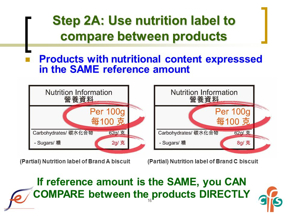 16 Step 2A: Use nutrition label to compare between products Products with nutritional content expresssed in the SAME reference amount If reference amount is the SAME, you CAN COMPARE between the products DIRECTLY (Partial) Nutrition label of Brand A biscuit(Partial) Nutrition label of Brand C biscuit