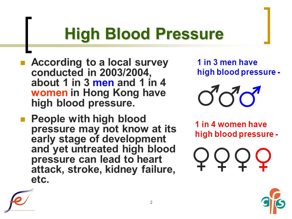2 High Blood Pressure According to a local survey conducted in 2003/2004, about 1 in 3 men and 1 in 4 women in Hong Kong have high blood pressure.