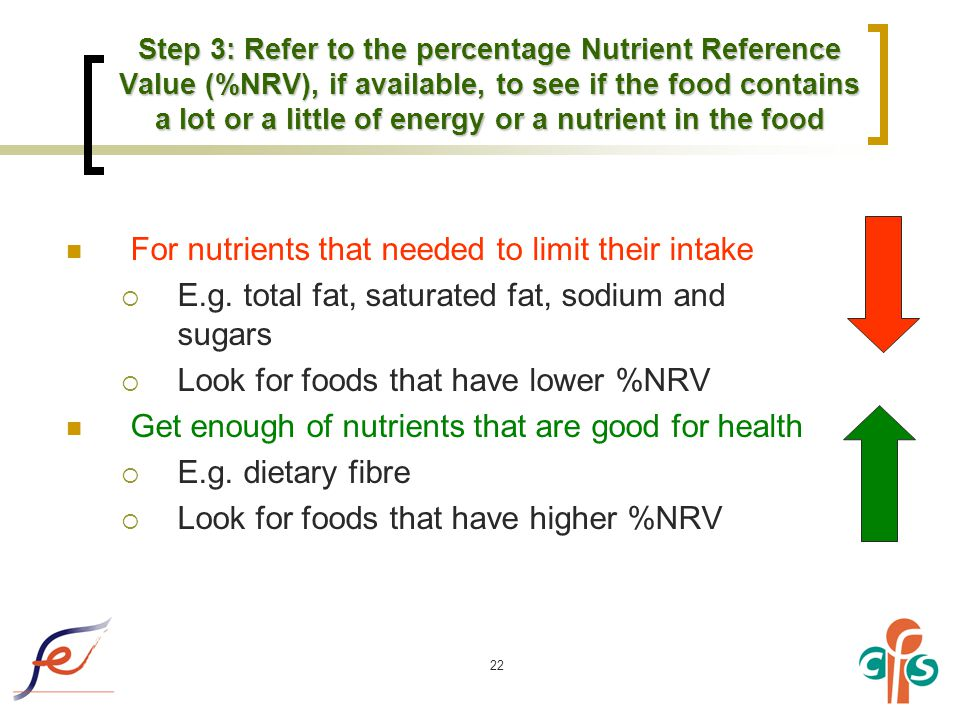 22 For nutrients that needed to limit their intake  E.g.