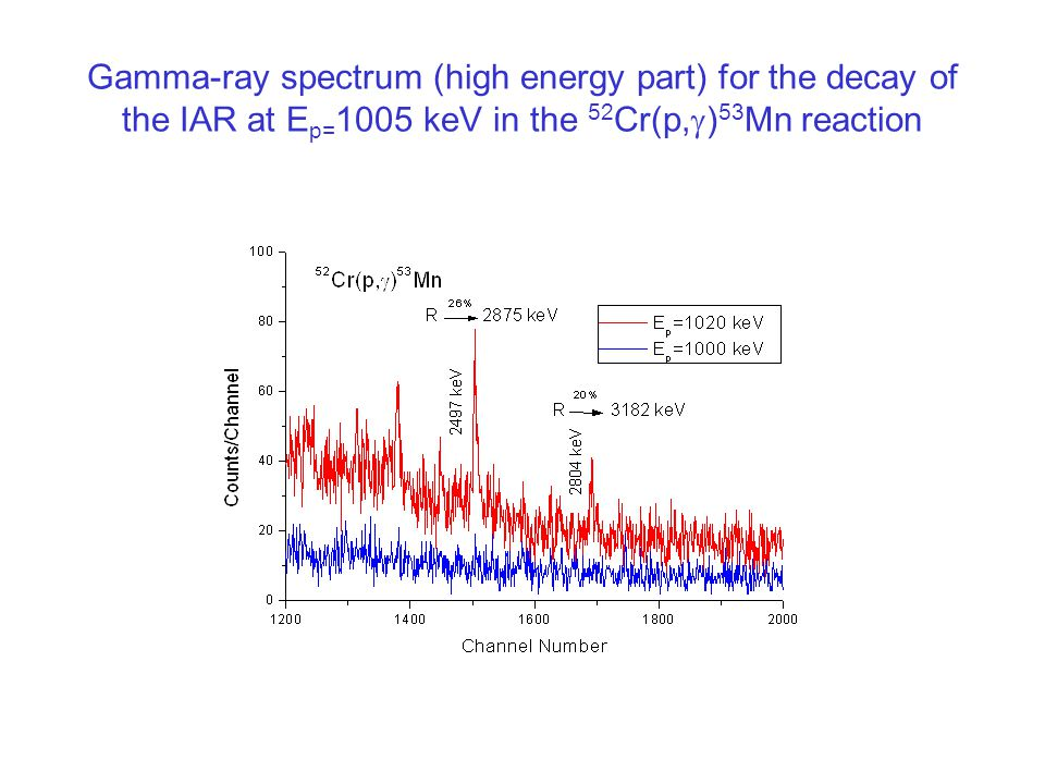 Gamma-ray spectrum (high energy part) for the decay of the IAR at E p= 1005 keV in the 52 Cr(p,  ) 53 Mn reaction