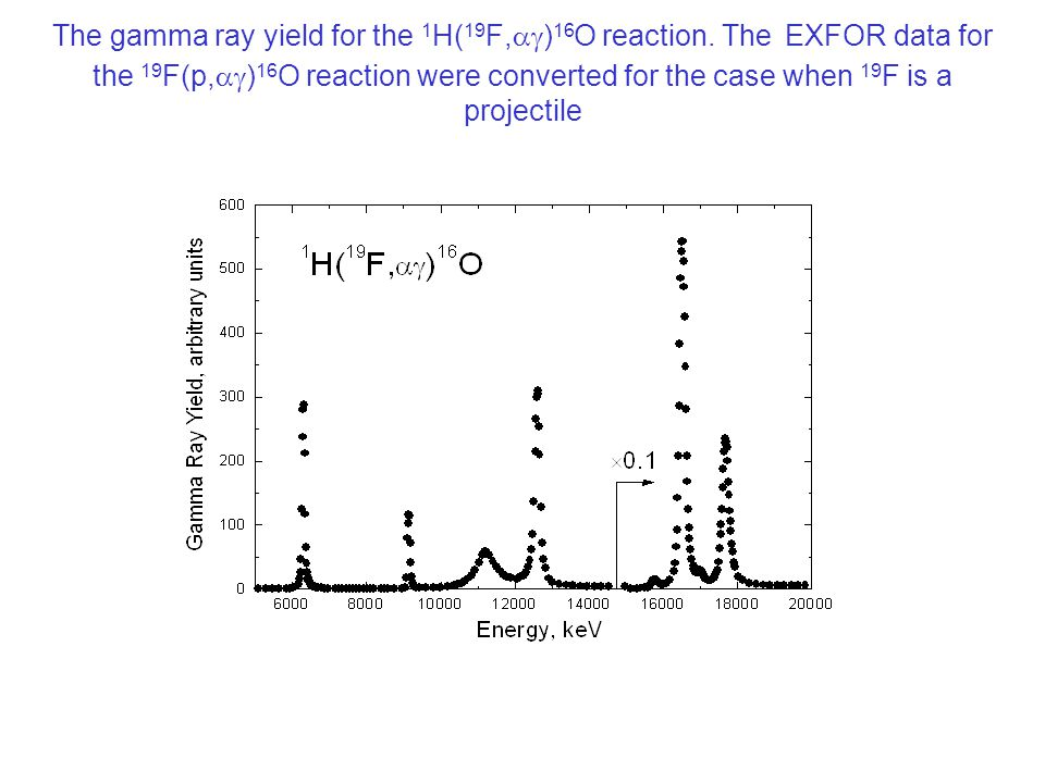 The gamma ray yield for the 1 H( 19 F,  ) 16 O reaction.