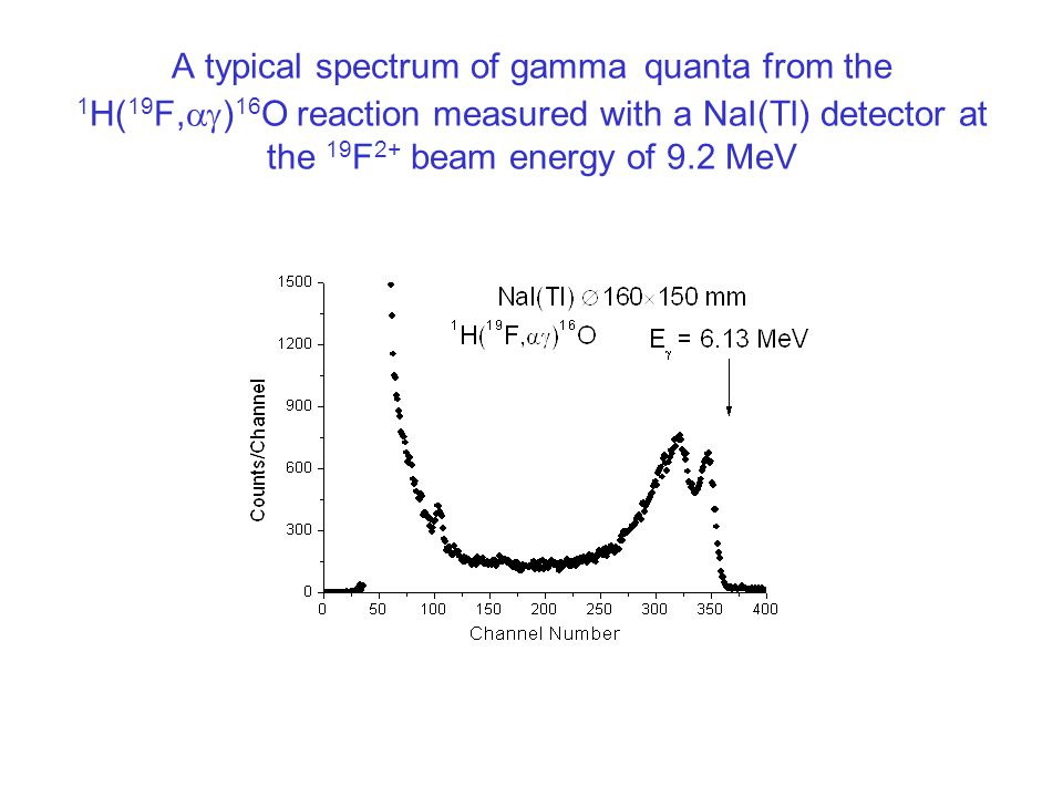 A typical spectrum of gamma quanta from the 1 H( 19 F,  ) 16 O reaction measured with a NaI(Tl) detector at the 19 F 2+ beam energy of 9.2 MeV