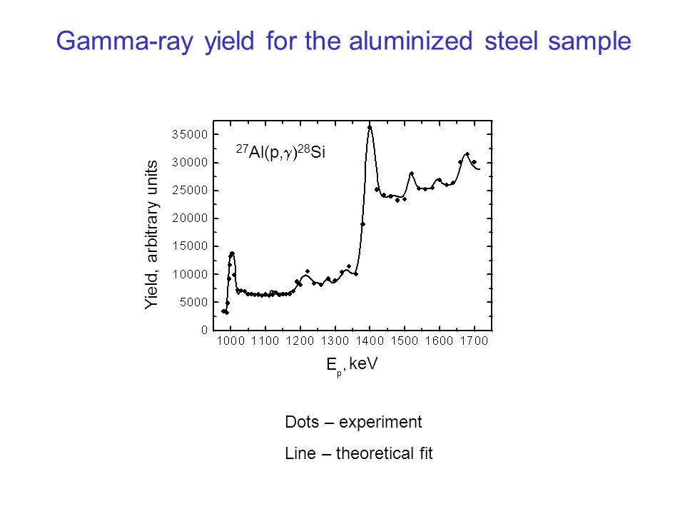 Gamma-ray yield for the aluminized steel sample Dots – experiment Line – theoretical fit Yield, arbitrary units keV 27 Al(p,  28 Si