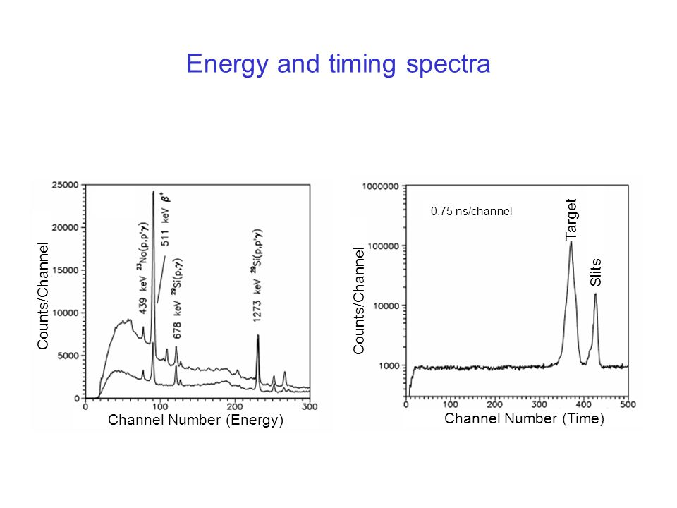 Energy and timing spectra Channel Number (Energy) Channel Number (Time) Counts/Channel Target Slits 0.75 ns/channel