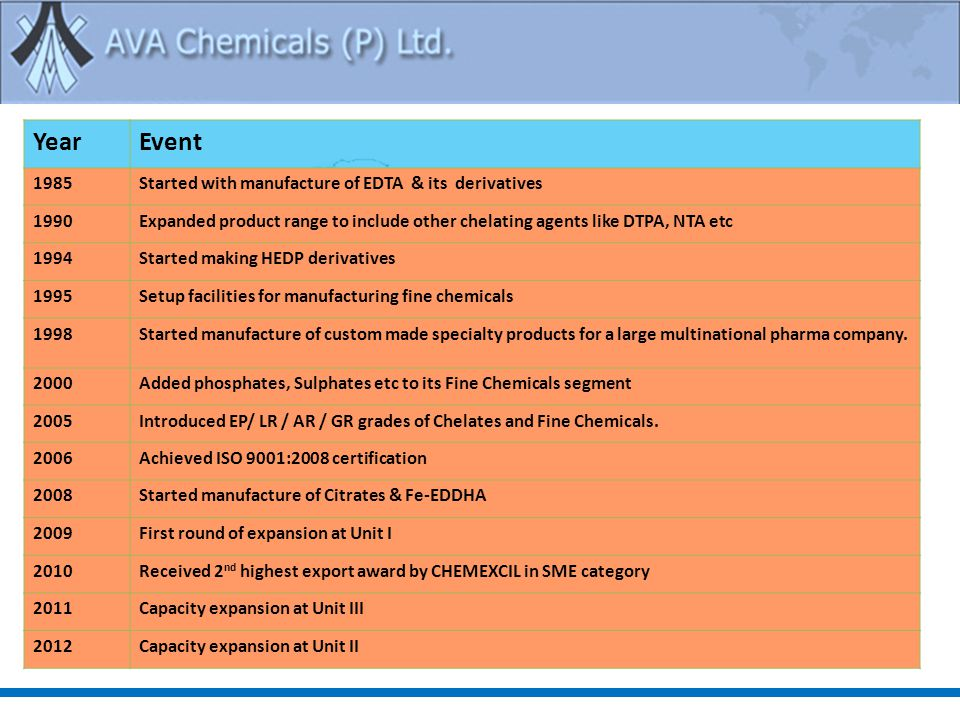 YearEvent 1985Started with manufacture of EDTA & its derivatives 1990Expanded product range to include other chelating agents like DTPA, NTA etc 1994Started making HEDP derivatives 1995Setup facilities for manufacturing fine chemicals 1998Started manufacture of custom made specialty products for a large multinational pharma company.