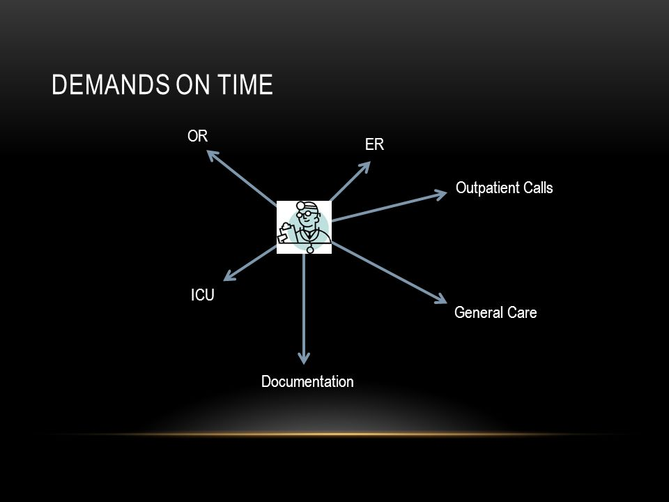 DEMANDS ON TIME OR ER ICU Documentation Outpatient Calls General Care