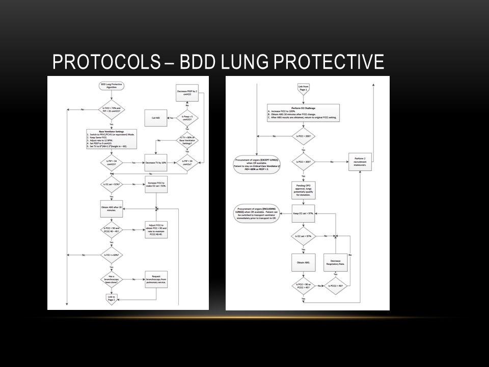 PROTOCOLS – BDD LUNG PROTECTIVE
