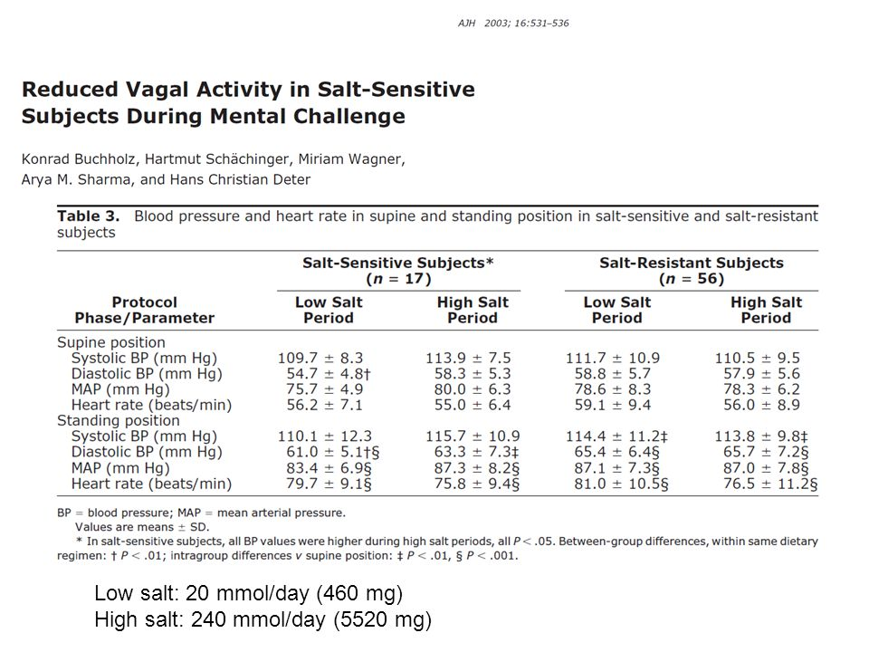 Low salt: 20 mmol/day (460 mg) High salt: 240 mmol/day (5520 mg)