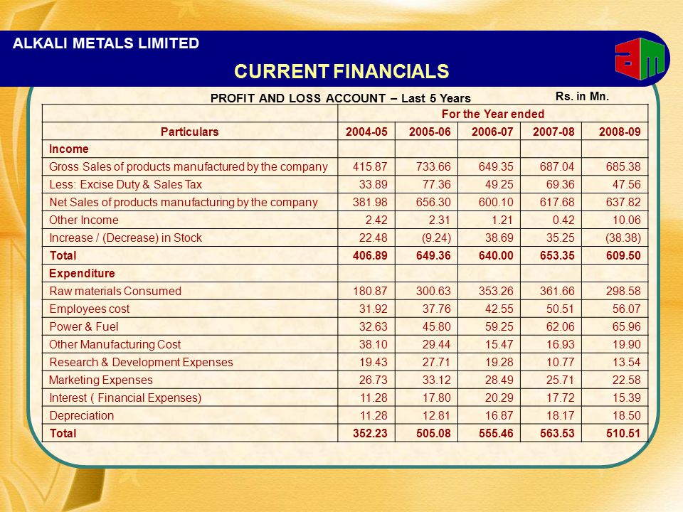 ALKALI METALS LIMITED CURRENT FINANCIALS For the Year ended Particulars2004-052005-062006-072007-082008-09 Income Gross Sales of products manufactured