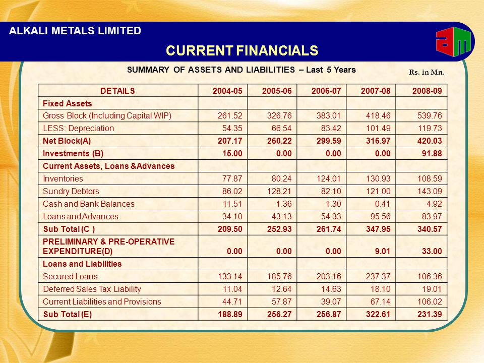 ALKALI METALS LIMITED DETAILS2004-052005-062006-072007-082008-09 Fixed Assets Gross Block (Including Capital WIP)261.52326.76383.01418.46539.76 LESS: Depreciation54.3566.5483.42101.49119.73 Net Block(A)207.17260.22299.59316.97420.03 Investments (B)15.000.00 91.88 Current Assets, Loans &Advances Inventories77.8780.24124.01130.93108.59 Sundry Debtors86.02128.2182.10121.00143.09 Cash and Bank Balances11.511.361.300.414.92 Loans and Advances34.1043.1354.3395.5683.97 Sub Total (C )209.50252.93261.74347.95340.57 PRELIMINARY & PRE-OPERATIVE EXPENDITURE(D)0.00 9.0133.00 Loans and Liabilities Secured Loans133.14185.76203.16237.37106.36 Deferred Sales Tax Liability11.0412.6414.6318.1019.01 Current Liabilities and Provisions44.7157.8739.0767.14106.02 Sub Total (E)188.89256.27256.87322.61231.39 CURRENT FINANCIALS SUMMARY OF ASSETS AND LIABILITIES – Last 5 Years Rs.