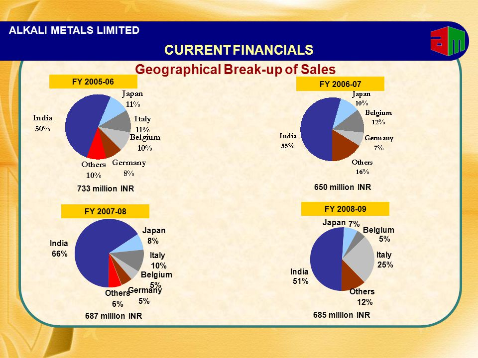ALKALI METALS LIMITED Geographical Break-up of Sales FY 2006-07 733 million INR FY 2005-06 FY 2007-08 CURRENT FINANCIALS Germany 5% Others 6% Belgium