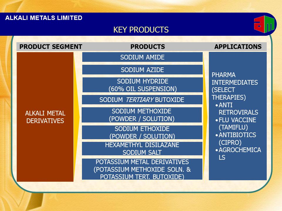 ALKALI METALS LIMITED ALKALI METAL DERIVATIVES SODIUM AMIDE PHARMA INTERMEDIATES (SELECT THERAPIES) ANTI RETROVIRALS FLU VACCINE (TAMIFLU) ANTIBIOTICS (CIPRO) AGROCHEMICA LS PRODUCT SEGMENTPRODUCTSAPPLICATIONS SODIUM AZIDE SODIUM METHOXIDE (POWDER / SOLUTION) SODIUM HYDRIDE (60% OIL SUSPENSION) SODIUM TERTIARY BUTOXIDE POTASSIUM METAL DERIVATIVES (POTASSIUM METHOXIDE SOLN.