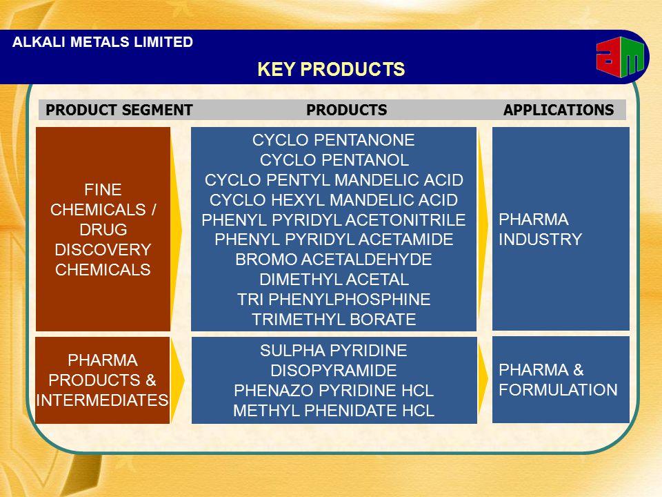 ALKALI METALS LIMITED FINE CHEMICALS / DRUG DISCOVERY CHEMICALS CYCLO PENTANONE CYCLO PENTANOL CYCLO PENTYL MANDELIC ACID CYCLO HEXYL MANDELIC ACID PHENYL PYRIDYL ACETONITRILE PHENYL PYRIDYL ACETAMIDE BROMO ACETALDEHYDE DIMETHYL ACETAL TRI PHENYLPHOSPHINE TRIMETHYL BORATE PHARMA PRODUCTS & INTERMEDIATES SULPHA PYRIDINE DISOPYRAMIDE PHENAZO PYRIDINE HCL METHYL PHENIDATE HCL PHARMA INDUSTRY PHARMA & FORMULATION KEY PRODUCTS PRODUCT SEGMENTPRODUCTSAPPLICATIONS