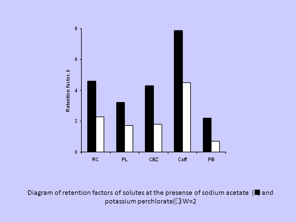 Diagram of retention factors of solutes at the presense of sodium acetate () and potassium perchlorate(  ) W=2