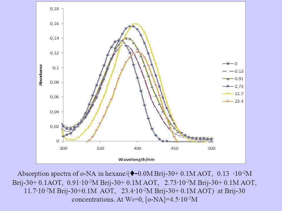 Absorption spectra of o-NA in hexane/( ♦- 0.0M Brij-30+ 0.1M AOT, 0.13 ·10 -2 M Brij-30+ 0.1AOT, 0.91·10 -2 M Brij-30+ 0.1M AOT, 2.73·10 -2 M Brij-30+ 0.1M AOT, 11.7·10 -2 M Brij-30+0.1M AOT, 23.4·10 -2 M Brij-30+ 0.1M AOT) at Brij-30 concentrations.