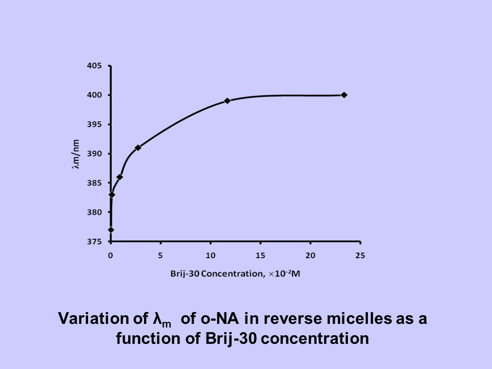 Variation of λ m of o-NA in reverse micelles as a function of Brij-30 concentration
