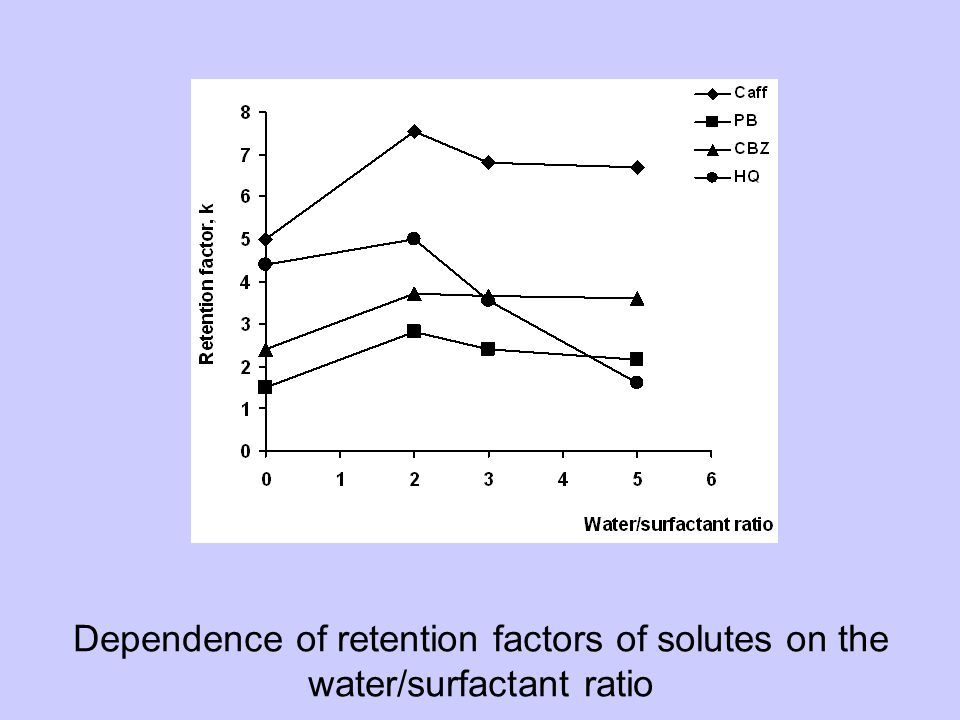 Dependence of retention factors of solutes on the water/surfactant ratio