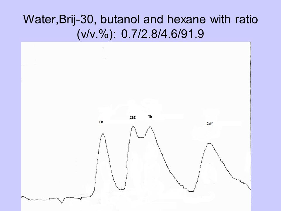 Water,Brij-30, butanol and hexane with ratio (v/v.%): 0.7/2.8/4.6/91.9