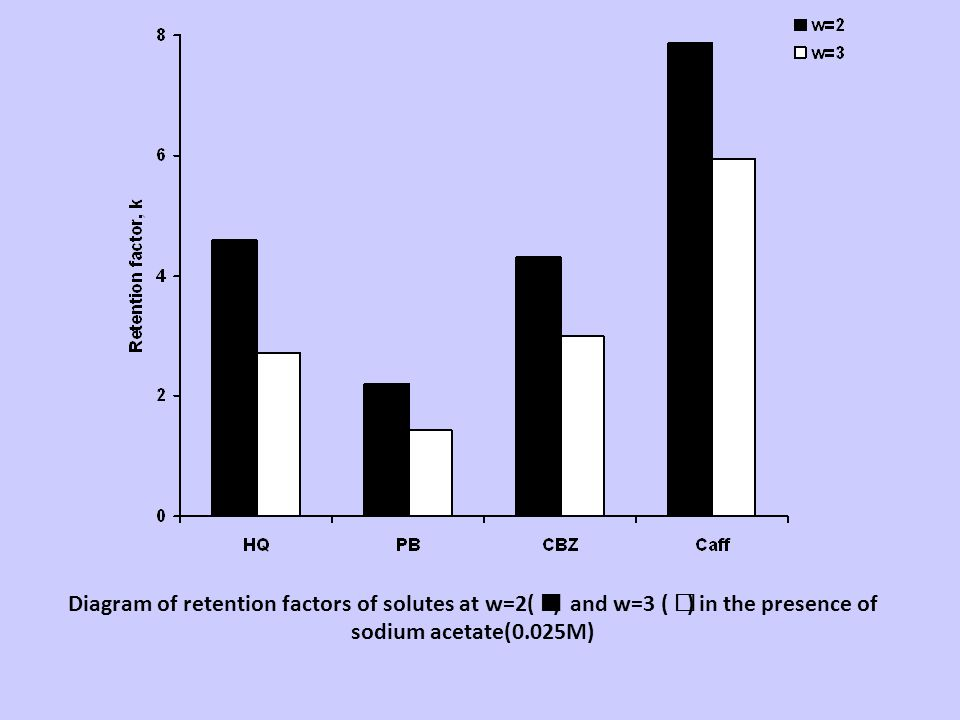 Diagram of retention factors of solutes at w=2( ) and w=3 (  ) in the presence of sodium acetate(0.025M)
