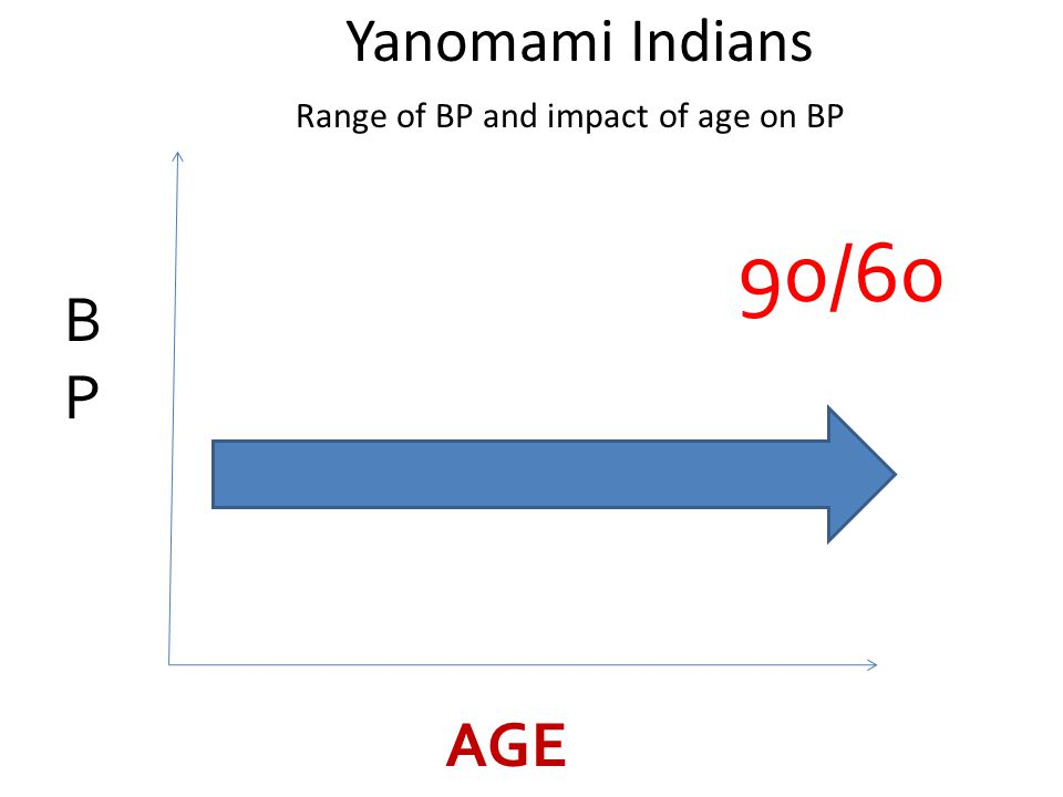 AGE BPBP 90/60 Yanomami Indians Range of BP and impact of age on BP