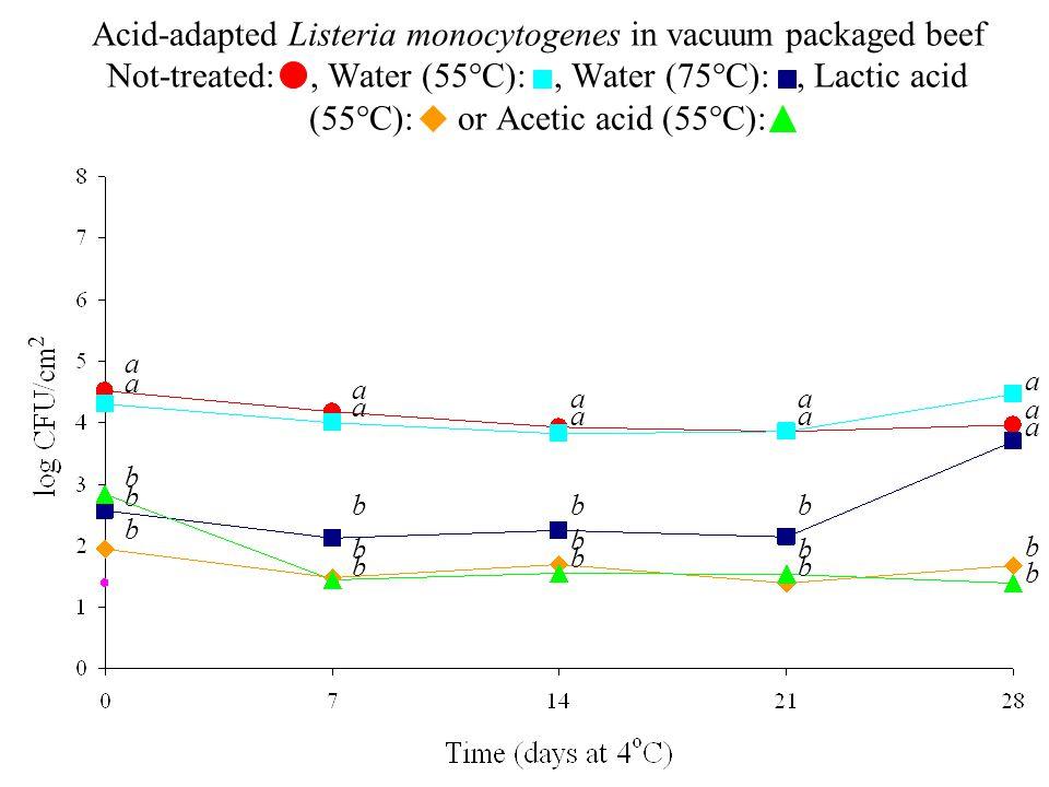 2 a a a a a a a a a a a b b bbb b b b b b b b b b Acid-adapted Listeria monocytogenes in vacuum packaged beef Not-treated:, Water (55°C):, Water (75°C):, Lactic acid (55°C): or Acetic acid (55°C):
