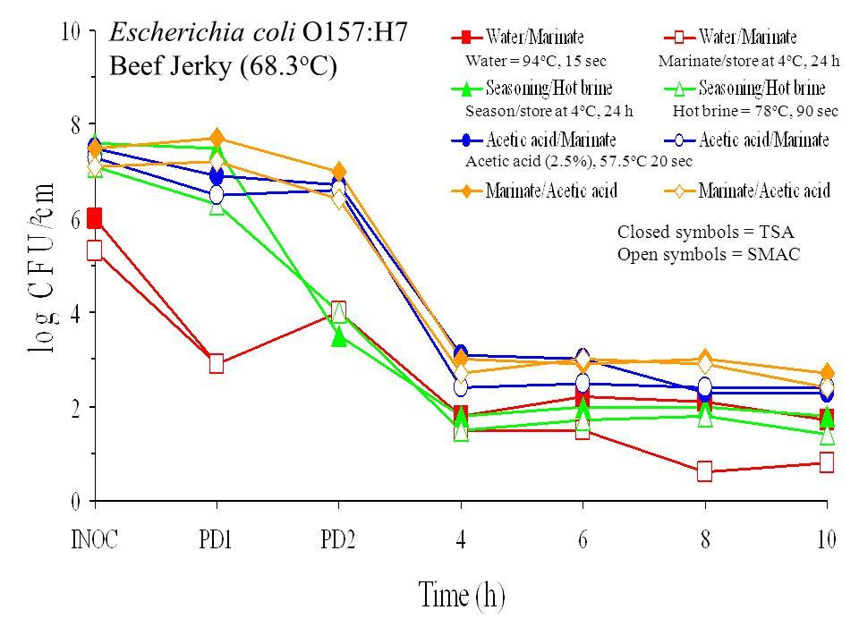 Escherichia coli O157:H7 Beef Jerky (68.3 o C) Closed symbols = TSA Open symbols = SMAC 2 Water = 94 o C, 15 secMarinate/store at 4 o C, 24 h Season/store at 4 o C, 24 hHot brine = 78 o C, 90 sec Acetic acid (2.5%), 57.5 o C 20 sec