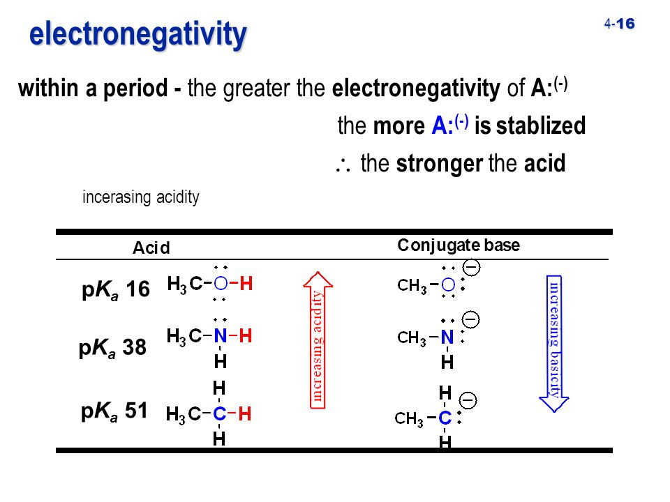 4- 16 within a period - the greater the electronegativity of A: (-) the more A: (-) is stablized  the stronger the acid Conjugate base Acidelectronegativity pK a 38 pK a 16 pK a 51 incerasing acidity