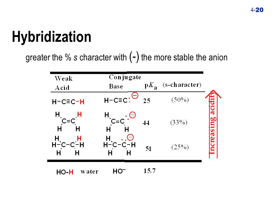 4- 20 Hybridization greater the % s character with (-) the more stable the anion