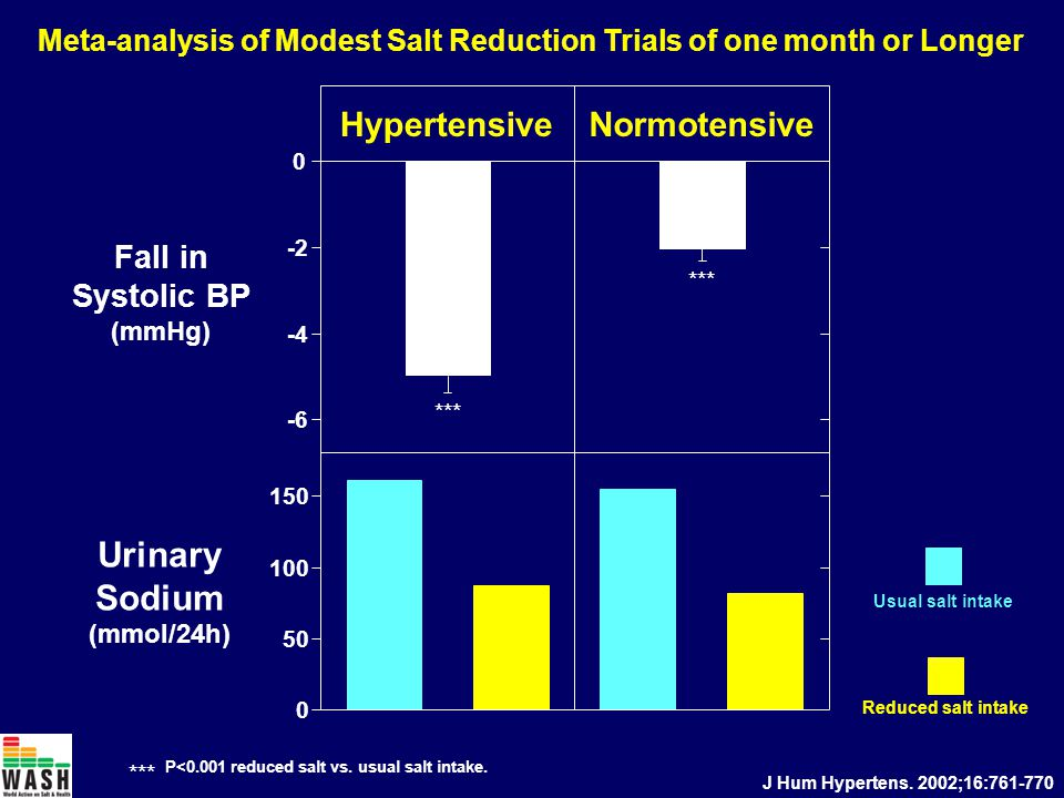 HypertensiveNormotensive Fall in Systolic BP (mmHg) Usual salt intake Reduced salt intake Urinary Sodium (mmol/24h) *** P<0.001 reduced salt vs.