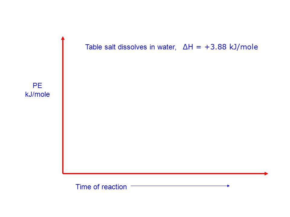 Table salt dissolves in water, ΔH = +3.88 kJ/mole PE kJ/mole Time of reaction