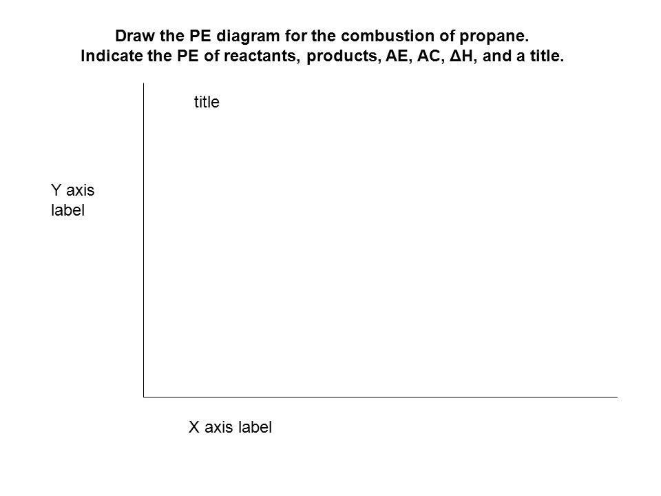 Draw the PE diagram for the combustion of propane.