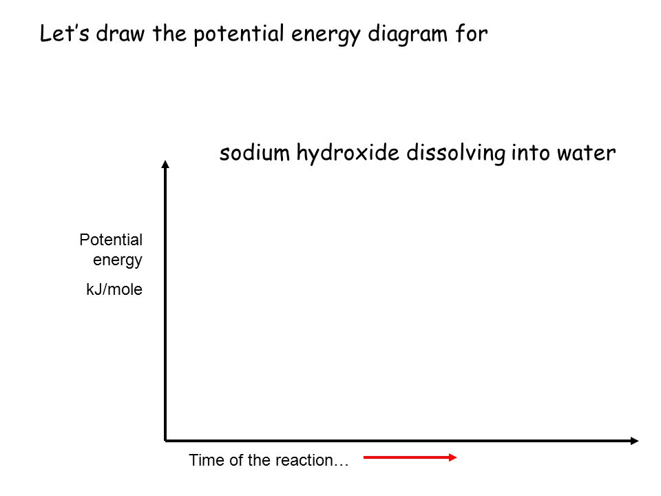 sodium hydroxide dissolving into water Time of the reaction… Potential energy kJ/mole First, write yourself the balanced thermochemical equation, and make note of exo or endothermic… NaOH (S) Na +1 (AQ) + OH -1 (AQ) + energy ΔH = -44.51 kJ (exo)