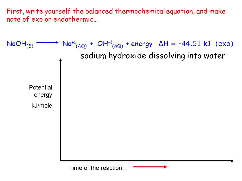 sodium hydroxide dissolving into water Time of the reaction… Potential energy kJ/mole Now we draw NaOH (S) Na +1 (AQ) + OH -1 (AQ) + energy ΔH = -44.51 kJ (exo)
