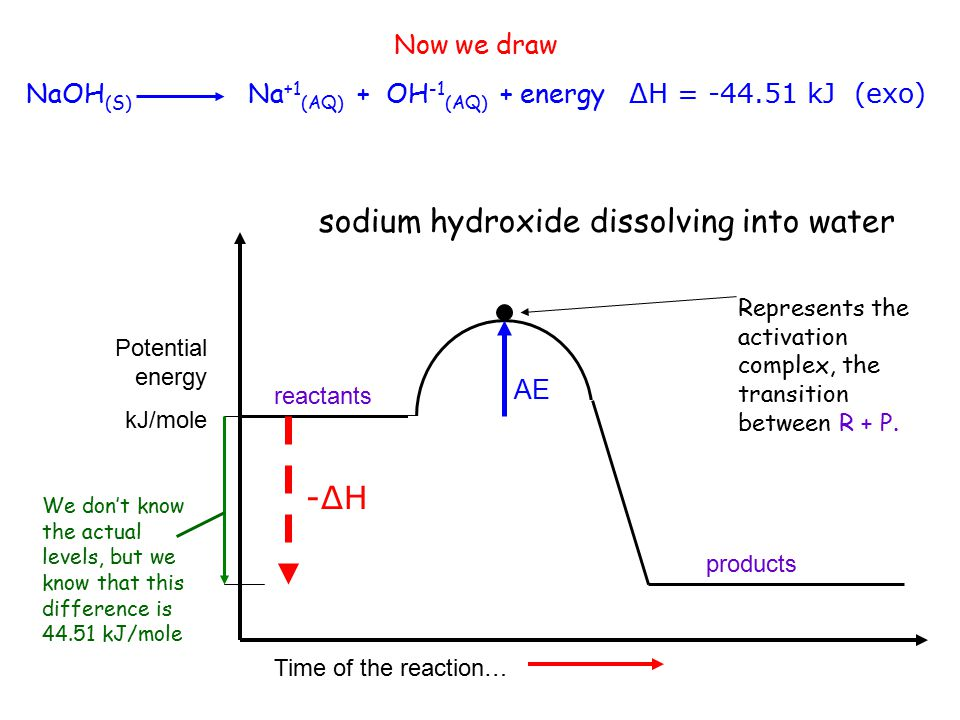 Vocab x 5 Potential energy – the energy stored in the bonds of the reactants or the products Activation energy – the energy it takes to start a chemical reaction.