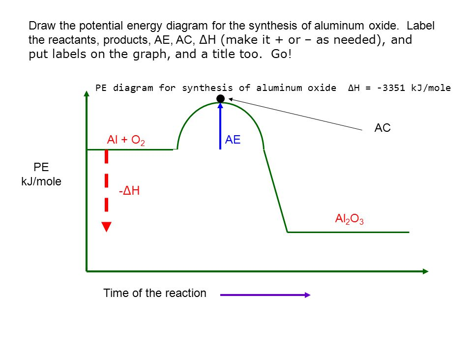 PE diagram for synthesis of aluminum oxide ΔH = -3351 kJ/mole Al + O 2 Al 2 O 3 -ΔH-ΔH AE AC PE kJ/mole Time of the reaction