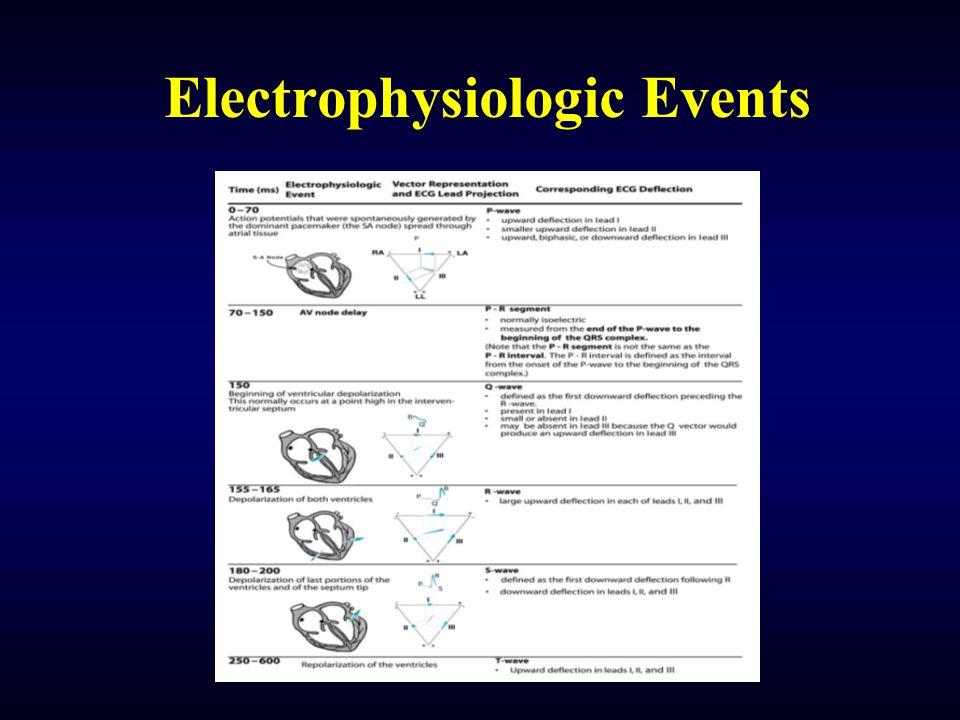 Electrophysiologic Events