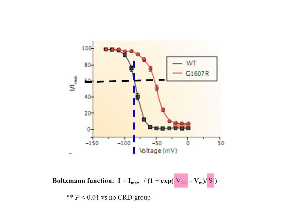 ** P < 0.01 vs no CRD group Boltzmann function: I = I max / (1 + exp( V 1/2 – V m )/ S ) V 1/2 S