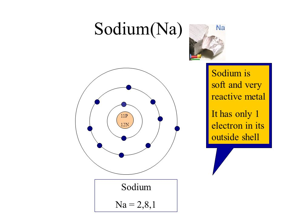 Ionic Bonding + - Na Cl Illustrating the bonding of Sodium and Chlorine