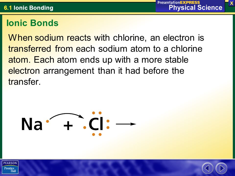 6.1 Ionic Bonding When sodium reacts with chlorine, an electron is transferred from each sodium atom to a chlorine atom. Each atom ends up with a more