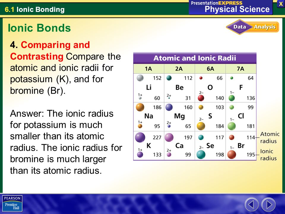 6.1 Ionic Bonding Ionic Bonds 4. Comparing and Contrasting Compare the atomic and ionic radii for potassium (K), and for bromine (Br). Answer: The ion