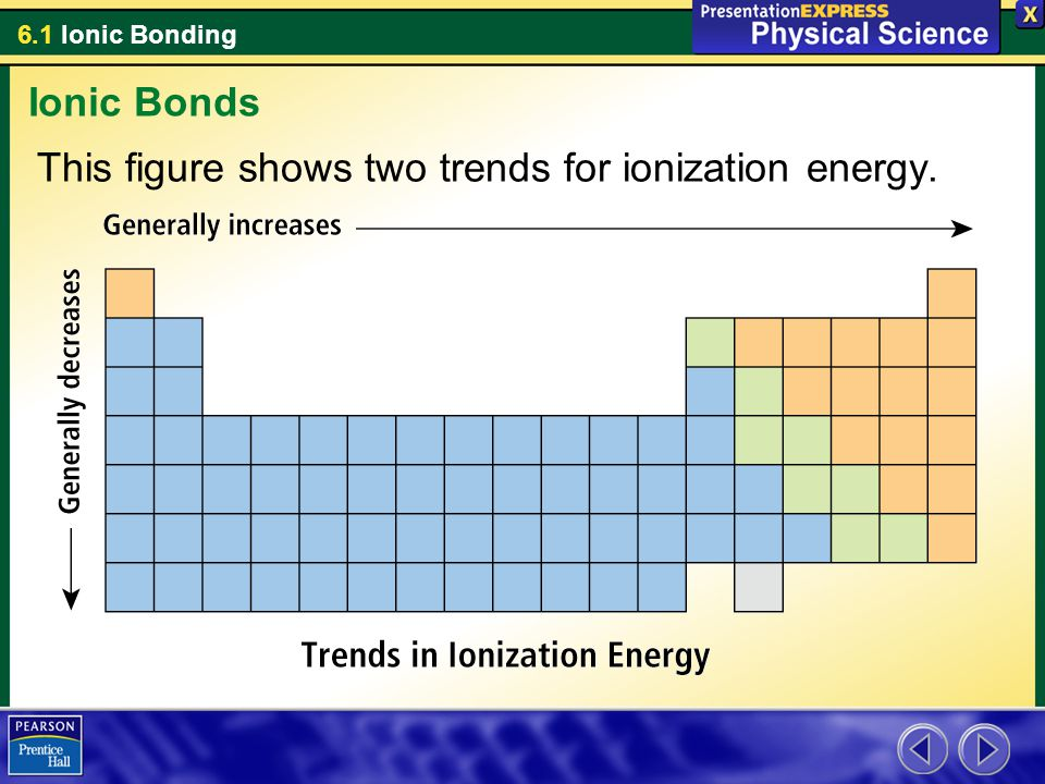6.1 Ionic Bonding This figure shows two trends for ionization energy. Ionic Bonds