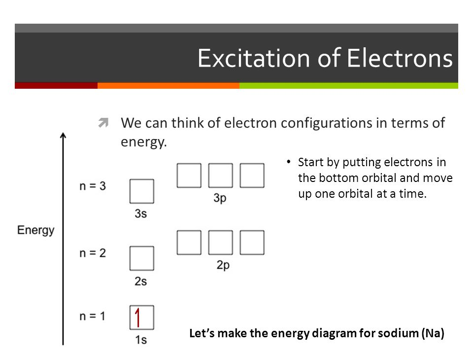 Excitation of Electrons  We can think of electron configurations in terms of energy.