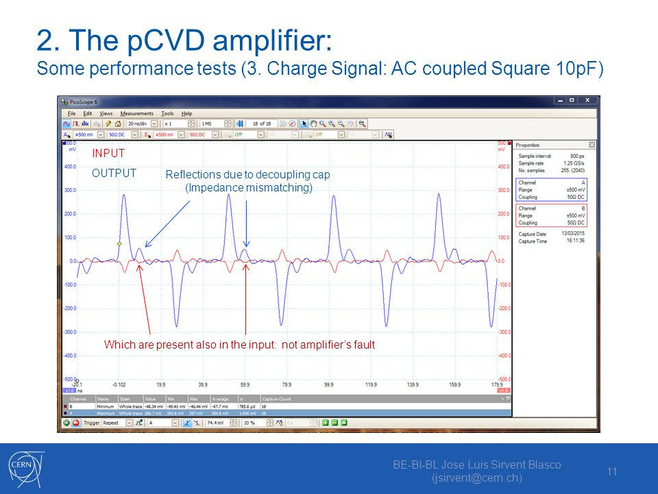BE-BI-BL Jose Luis Sirvent Blasco (jsirvent@cern.ch) 11 2. The pCVD amplifier: Some performance tests (3. Charge Signal: AC coupled Square 10pF) INPUT