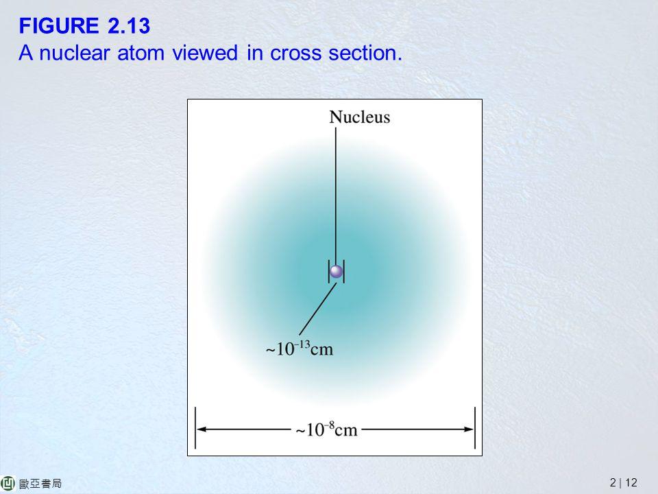 2 | 12 歐亞書局 FIGURE 2.13 A nuclear atom viewed in cross section.