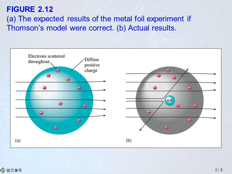 2 | 9 歐亞書局 FIGURE 2.12 (a) The expected results of the metal foil experiment if Thomson's model were correct.