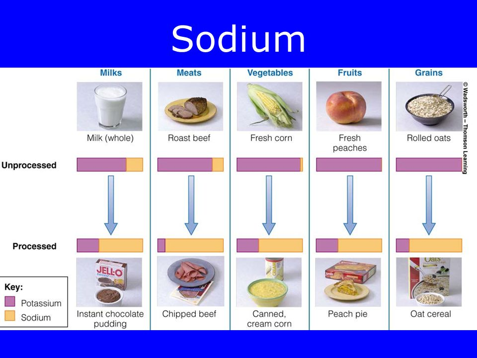 Where does dietary sodium come from.