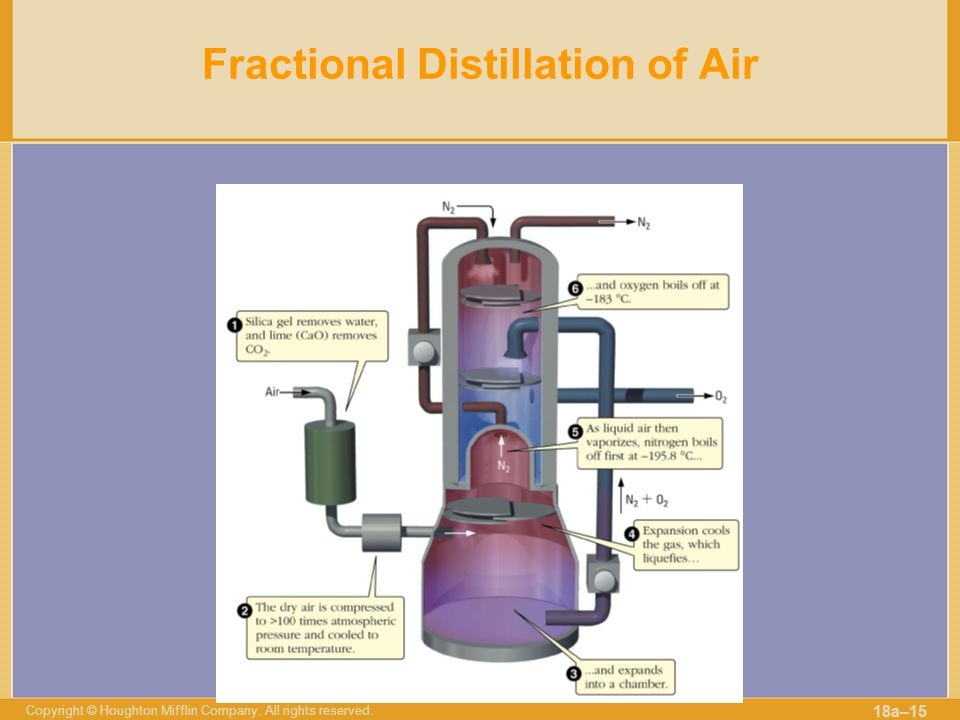 Copyright © Houghton Mifflin Company. All rights reserved. 18a–15 Fractional Distillation of Air